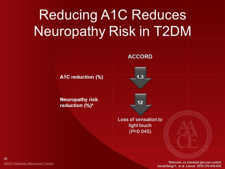 Reducing A1C Reduces Neuropathy Risk in T2DM 25 *Intensive vs standard glucose control.