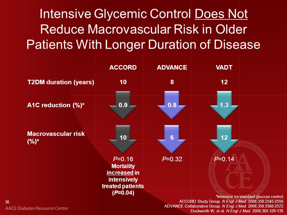 ACCORDADVANCEVADT T2DM duration (years)10812 A1C reduction (%)*0.90.81.3 Macrovascular risk (%)* 10612 P=0.16 Mortality increased in intensively treated patients (P=0.04) P=0.32P=0.14 Intensive Glycemic Control Does Not Reduce Macrovascular Risk in Older Patients With Longer Duration of Disease 36 *Intensive vs standard glucose control.