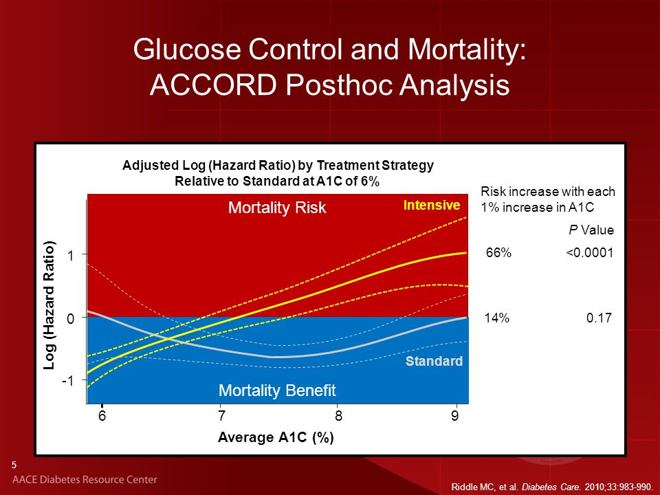 Mortality Risk Mortality Benefit Glucose Control and Mortality: ACCORD Posthoc Analysis 66%<0.0001 Risk increase with each 1% increase in A1C P Value