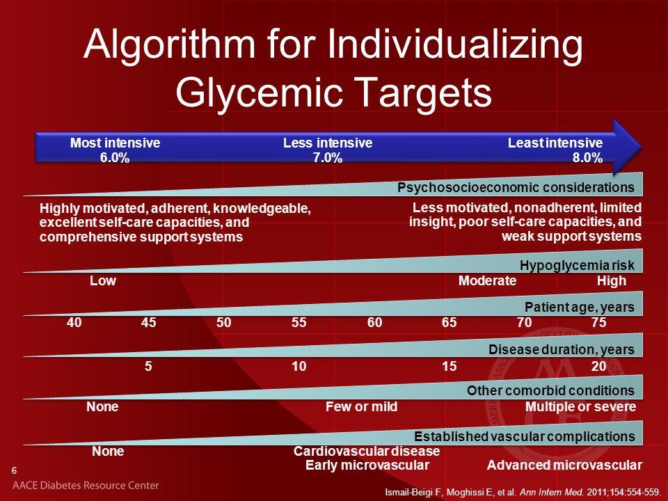 Algorithm for Individualizing Glycemic Targets 6 Ismail-Beigi F, Moghissi E, et al.