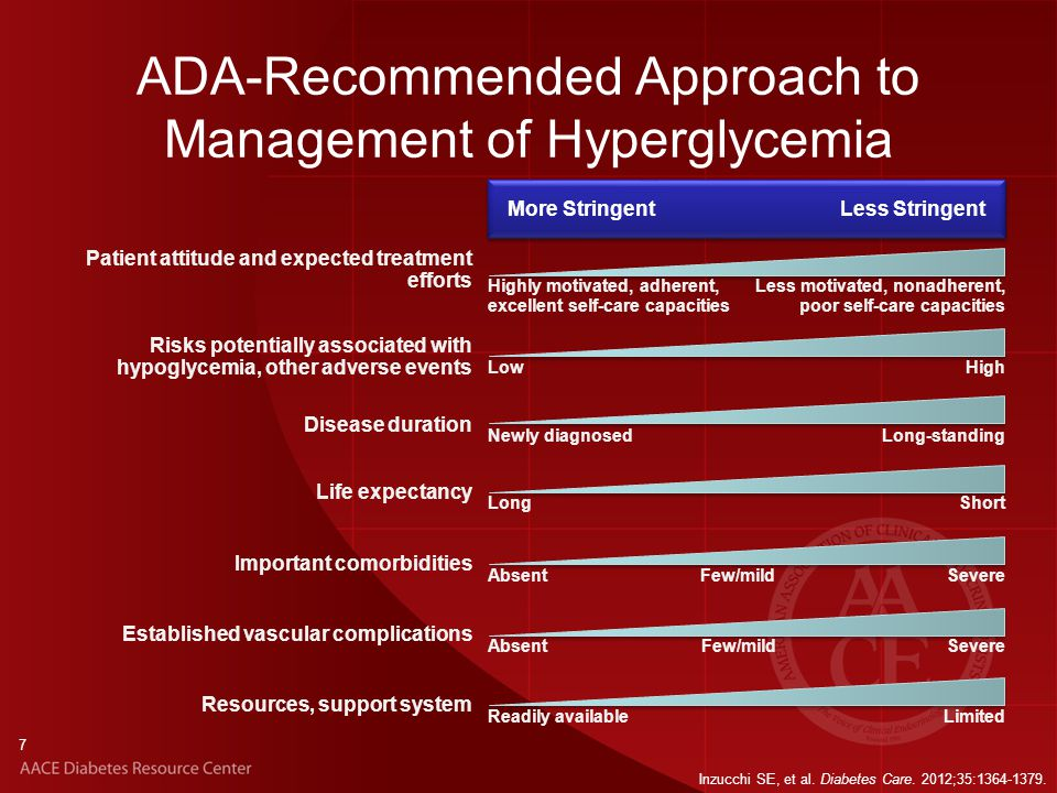 ADA-Recommended Approach to Management of Hyperglycemia Inzucchi SE, et al. Diabetes Care. 2012;35:1364-1379. More StringentLess Stringent Patient att