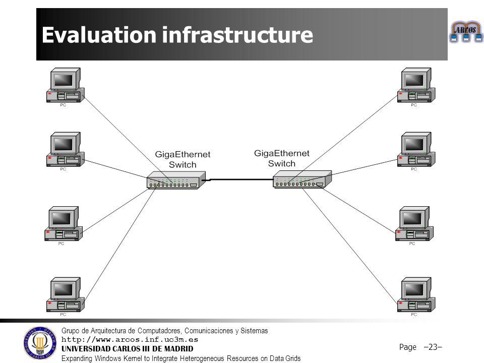 Grupo de Arquitectura de Computadores, Comunicaciones y Sistemas http://www.arcos.inf.uc3m.es UNIVERSIDAD CARLOS III DE MADRID Expanding Windows Kernel to Integrate Heterogeneous Resources on Data Grids Page –23– Evaluation infrastructure