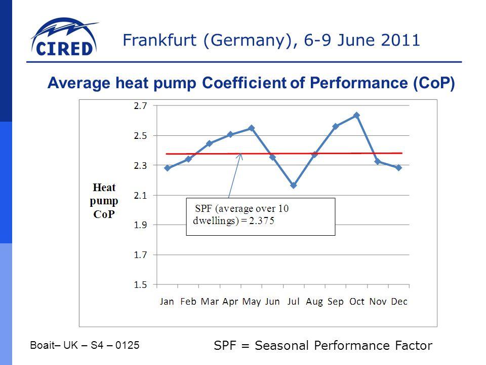 Frankfurt (Germany), 6-9 June 2011 Boait– UK – S4 – 0125 Average heat pump Coefficient of Performance (CoP) SPF = Seasonal Performance Factor