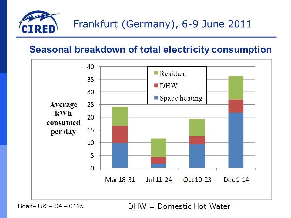 Frankfurt (Germany), 6-9 June 2011 Boait– UK – S4 – 0125 Seasonal breakdown of total electricity consumption DHW = Domestic Hot Water