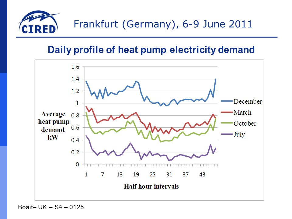 Frankfurt (Germany), 6-9 June 2011 Boait– UK – S4 – 0125 Daily profile of heat pump electricity demand