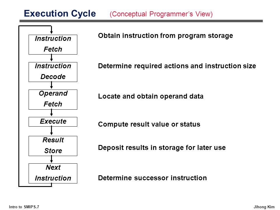 Intro to SMIPS.7 Jihong Kim Execution Cycle Instruction Fetch Instruction Decode Operand Fetch Execute Result Store Next Instruction Obtain instructio