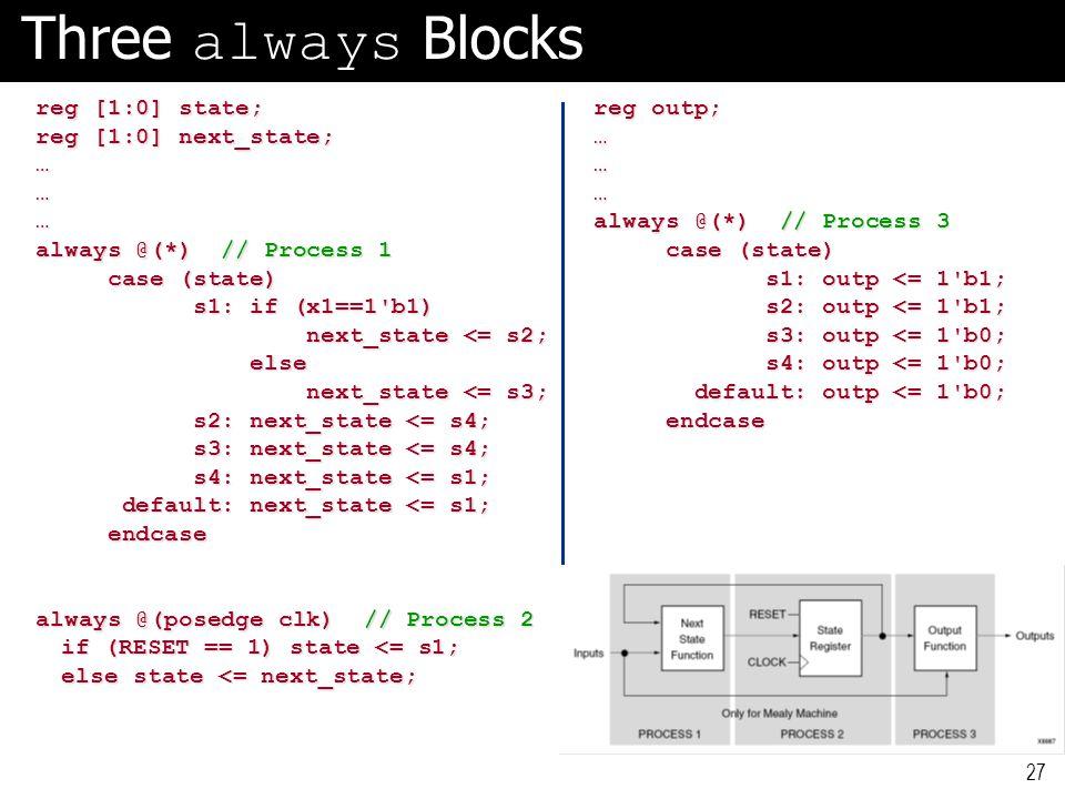 Three always Blocks reg [1:0] state; reg [1:0] state; reg [1:0] next_state; reg [1:0] next_state; … … … always @(*) // Process 1 always @(*) // Proces