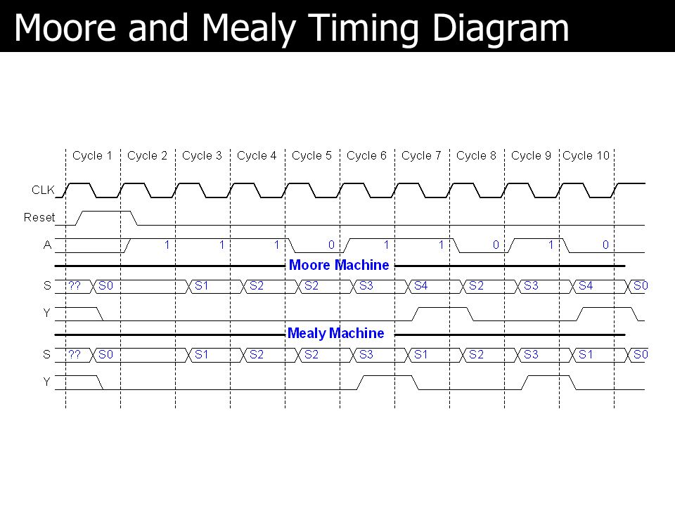 Moore and Mealy Timing Diagram