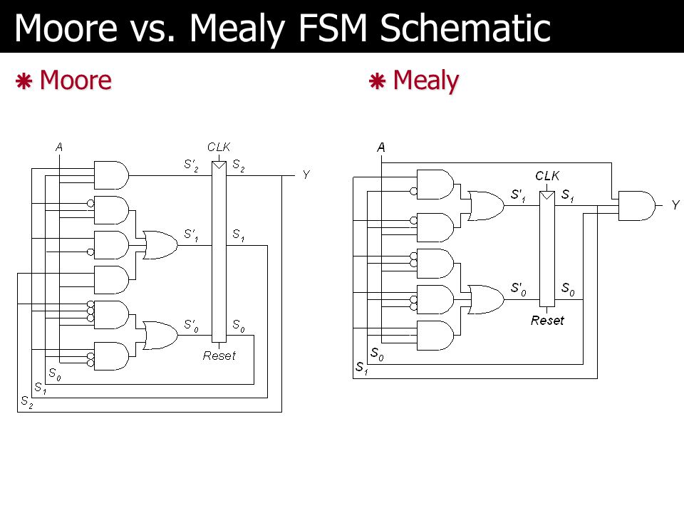 Moore vs. Mealy FSM Schematic  Moore  Mealy