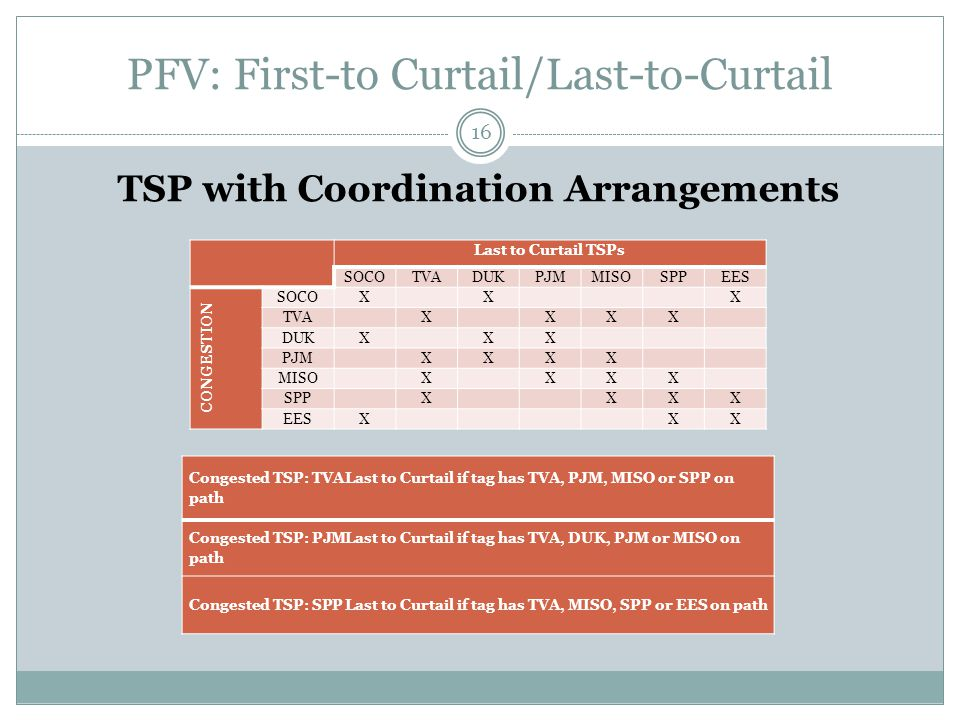 PFV: First-to Curtail/Last-to-Curtail TSP with Coordination Arrangements 16 Last to Curtail TSPs SOCOTVADUKPJMMISOSPPEES CONGESTION SOCOX X X TVA X XXX DUKX XX PJM XXXX MISO X XXX SPP X XXX EESX XX Congested TSP: TVALast to Curtail if tag has TVA, PJM, MISO or SPP on path Congested TSP: PJMLast to Curtail if tag has TVA, DUK, PJM or MISO on path Congested TSP: SPPLast to Curtail if tag has TVA, MISO, SPP or EES on path