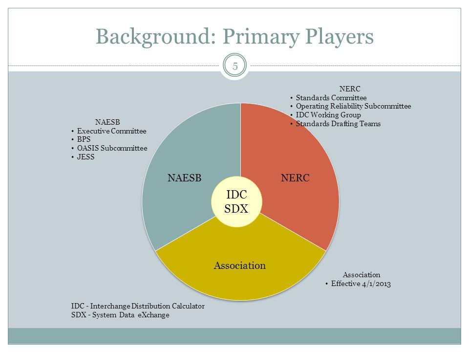 Background: Primary Players 5 IDC SDX