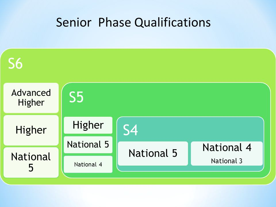 S6 Advanced Higher Higher National 5 S5 Higher National 5 National 4 S4 National 5 National 4 National 3 Senior Phase Qualifications