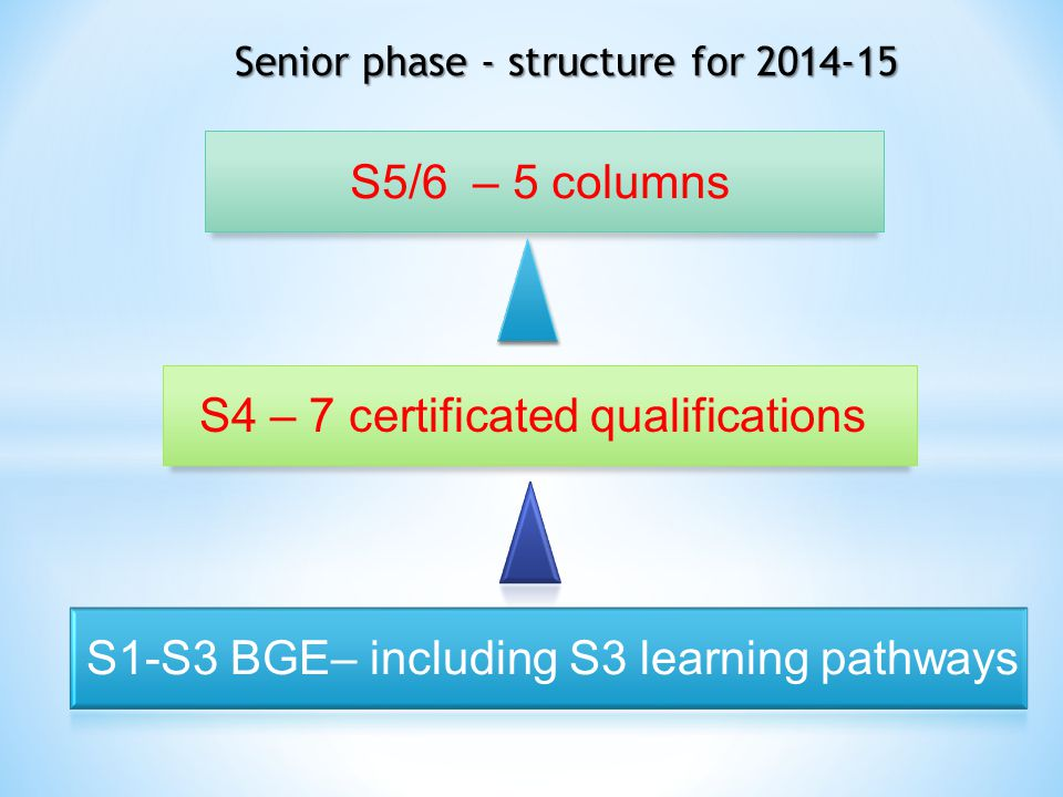 S5/6 – 5 columns S4 – 7 certificated qualifications S1-S3 BGE– including S3 learning pathways Senior phase - structure for