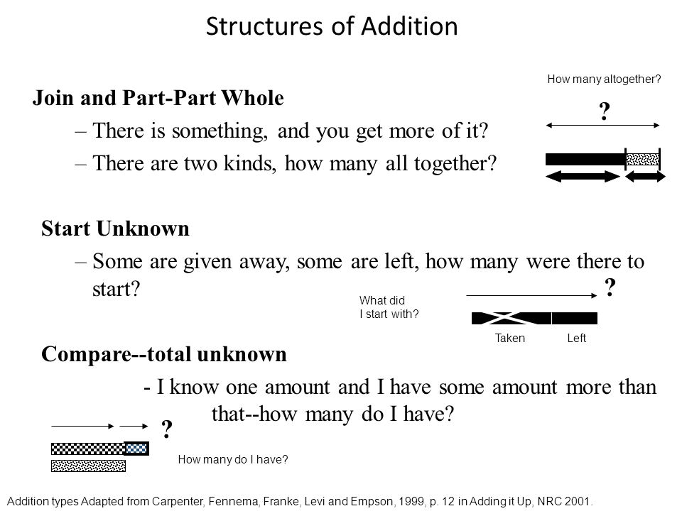 Structures of Addition Join and Part-Part Whole –There is something, and you get more of it.