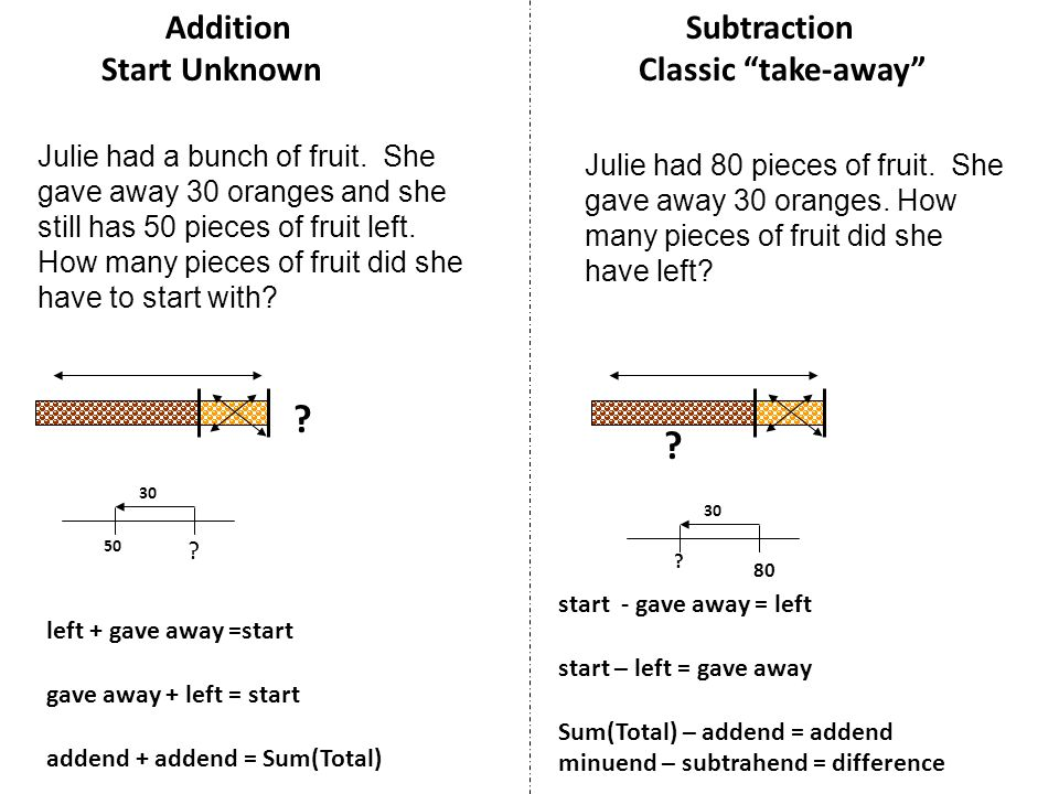 left + gave away =start gave away + left = start addend + addend = Sum(Total) Addition Subtraction Start Unknown Classic take-away Julie had a bunch of fruit.