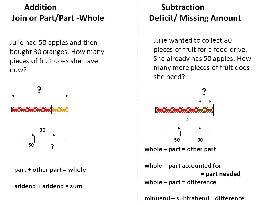 Addition Subtraction Join or Part/Part -WholeDeficit/ Missing Amount .