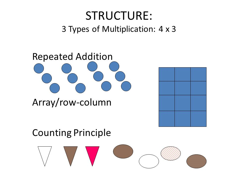 STRUCTURE: 3 Types of Multiplication: 4 x 3 Repeated Addition Array/row-column Counting Principle