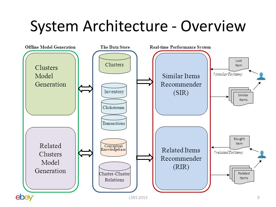 System Architecture - Overview LSRS 20139 Inventory Cluster-Cluster Relations Transactions Clusters Conceptual Knowledgebase Offline Model GenerationThe Data StoreReal-time Performance System Similar Items Recommender (SIR) Related Items Recommender (RIR) Clusters Model Generation Related Clusters Model Generation Clickstream Lost Item Similar Items similarTo(item) Bought Item Related Items relatedTo(item)