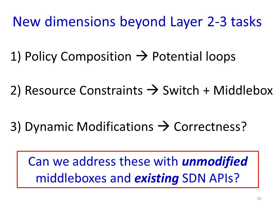 New dimensions beyond Layer 2-3 tasks 1) Policy Composition  Potential loops 3) Dynamic Modifications  Correctness? 2) Resource Constraints  Switch