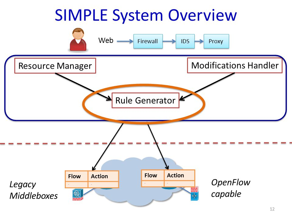 Rule Generator Resource Manager Modifications Handler SIMPLE System Overview Legacy Middleboxes OpenFlow capable FlowAction …… FlowAction …… 12 Firewa