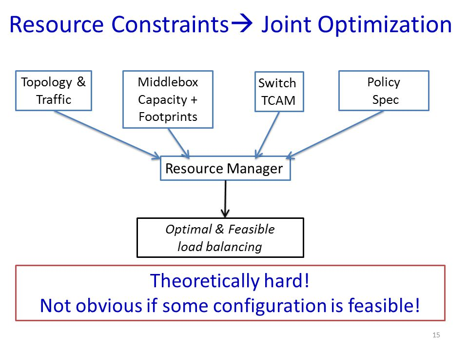 Resource Constraints  Joint Optimization Resource Manager Topology & Traffic Switch TCAM Middlebox Capacity + Footprints Policy Spec Optimal & Feasible load balancing Theoretically hard.