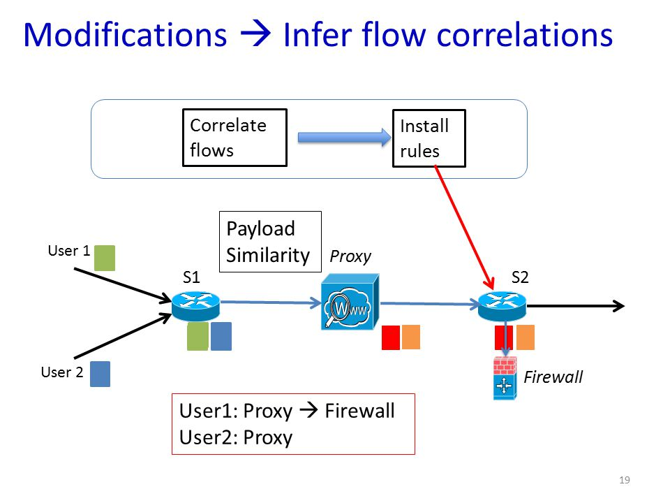 Modifications  Infer flow correlations 19 Correlate flows Install rules S1 Proxy S2 User 1 User 2 Firewall User1: Proxy  Firewall User2: Proxy Payload Similarity