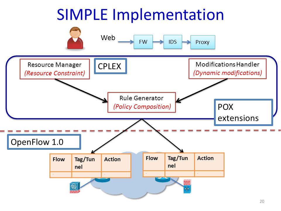 FW IDS Proxy Web Rule Generator (Policy Composition) Resource Manager (Resource Constraint) Modifications Handler (Dynamic modifications) SIMPLE Implementation OpenFlow 1.0 FlowTag/Tun nel Action …… FlowTag/Tun nel Action …… POX extensions 20 CPLEX