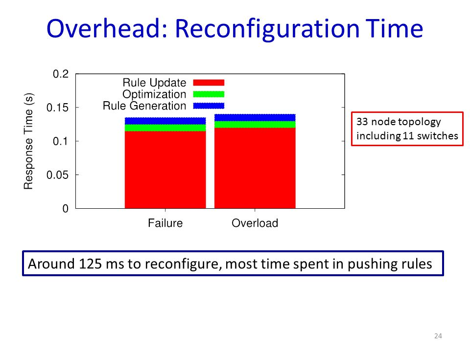 Overhead: Reconfiguration Time Around 125 ms to reconfigure, most time spent in pushing rules 24 33 node topology including 11 switches