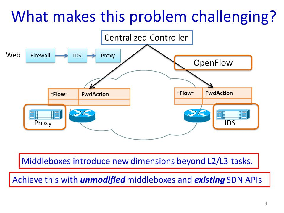 "What makes this problem challenging? Centralized Controller "" Flow "" FwdAction …… "" Flow "" FwdAction …… OpenFlow 4 Proxy IDS Middleboxes introduce new"