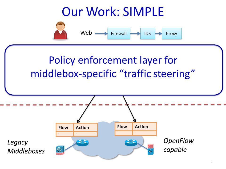 Firewall IDS Proxy Web Our Work: SIMPLE Legacy Middleboxes OpenFlow capable FlowAction …… FlowAction …… 5 Policy enforcement layer for middlebox-speci
