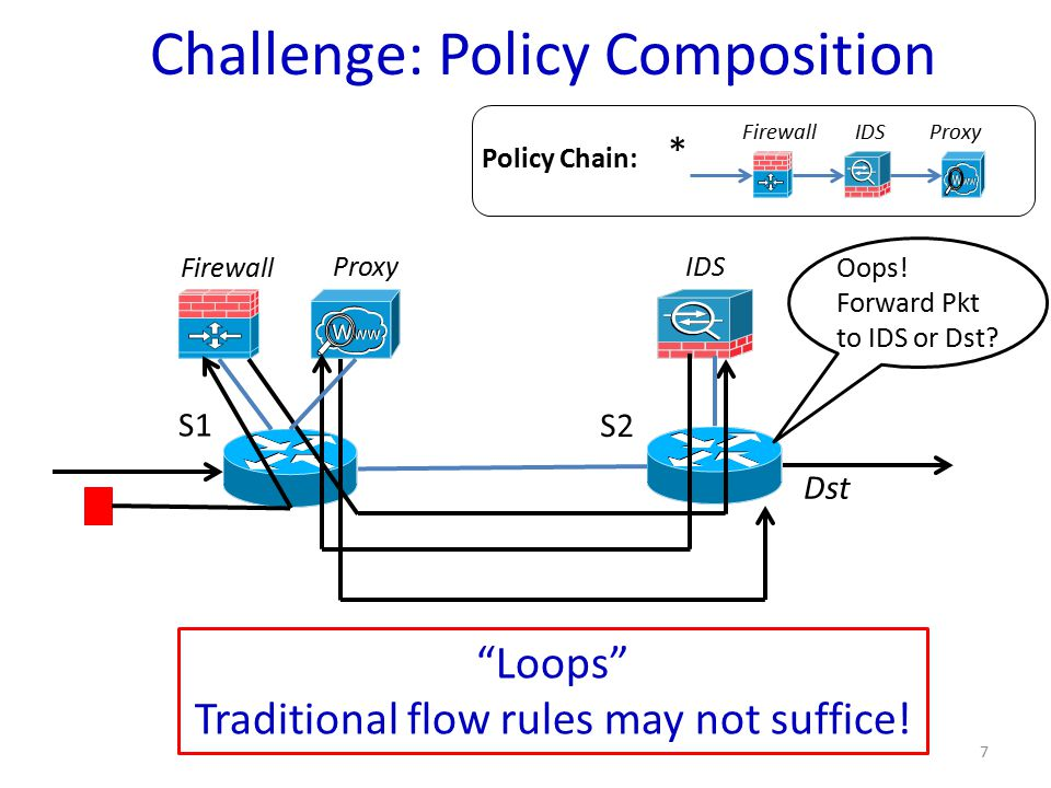 Challenge: Policy Composition S1 S2 7 Firewall Proxy IDS FirewallIDSProxy * Policy Chain: Oops.
