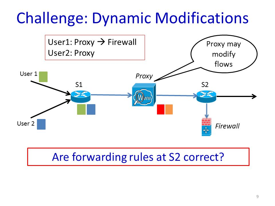 9 S1 Proxy S2 User 1 User 2 Proxy may modify flows Are forwarding rules at S2 correct.