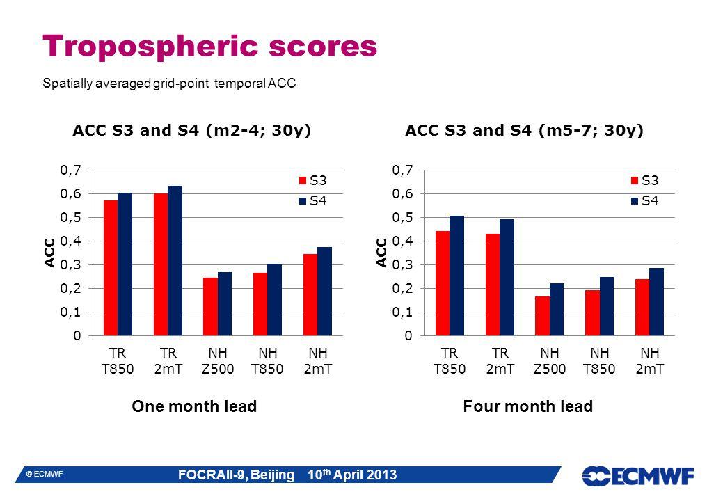FOCRAII-9, Beijing 10 th April 2013 © ECMWF Tropospheric scores Spatially averaged grid-point temporal ACC One month leadFour month lead