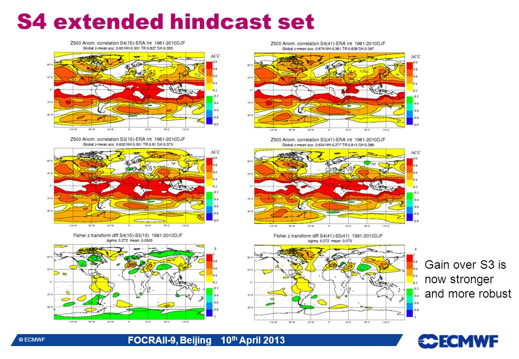 FOCRAII-9, Beijing 10 th April 2013 © ECMWF S4 extended hindcast set Gain over S3 is now stronger and more robust