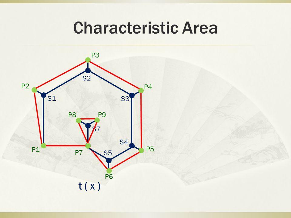 Characteristic Area P1 P2 P3 P4 P5 P6 P7 P8 P9 S1 S2 S3 S4 S5 S7 t(x)