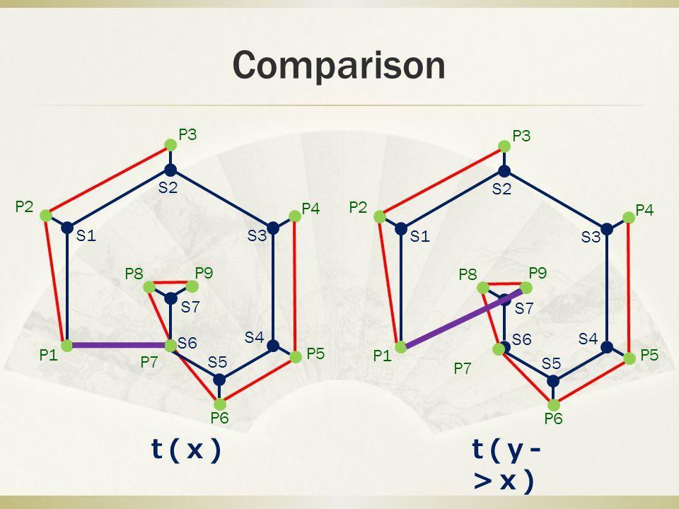 Comparison P1 P2 P3 P4 P5 P6 P7 P8 P9 S1 S2 S3 S4 S5 S6 S7 P1 P2 P3 P4 P5 P6 P7 P8 P9 S1 S2 S3 S4 S5 S6 S7 t(y- >x) t(x)