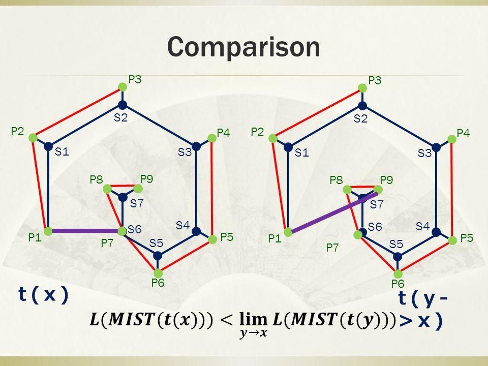 Comparison P1 P2 P3 P4 P5 P6 P7 P8 P9 S1 S2 S3 S4 S5 S6 S7 P1 P2 P3 P4 P5 P6 P7 P8 P9 S1 S2 S3 S4 S5 S6 S7 t(x) t(y- >x)