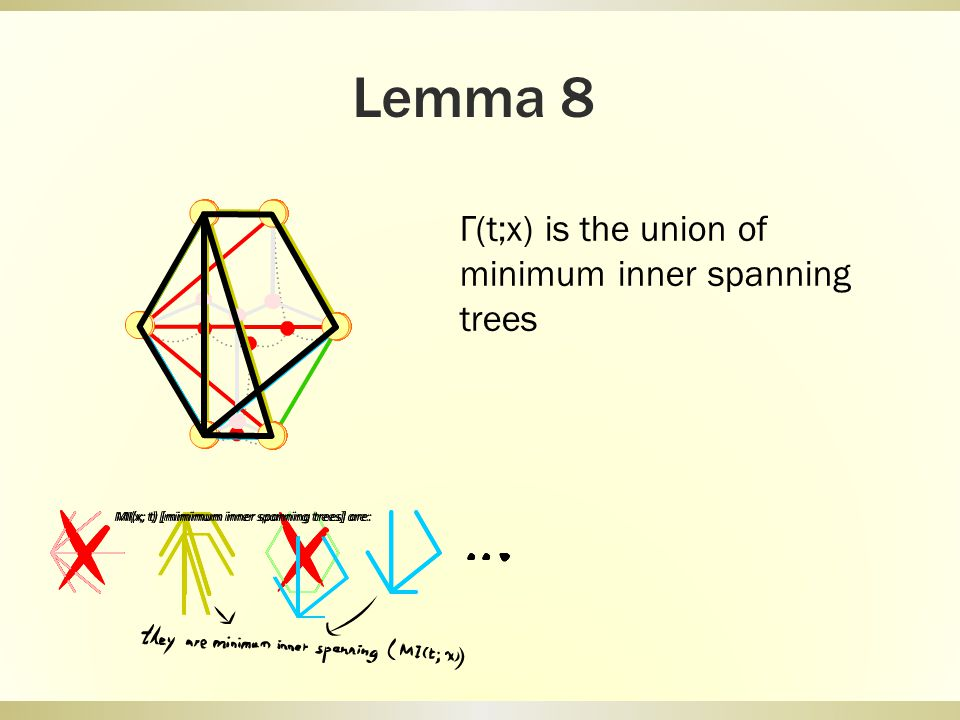 Lemma 8 Γ(t;x) is the union of minimum inner spanning trees