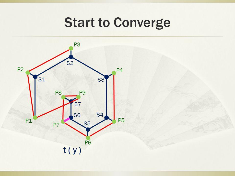 Start to Converge P1 P2 P3 P4 P5 P6 P7 P8 P9 S1 S2 S3 S4 S5 S6 S7 t(y)