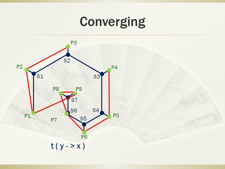 Converging P1 P2 P3 P4 P5 P6 P7 P8 P9 S1 S2 S3 S4 S5 S6 S7 t(y->x)