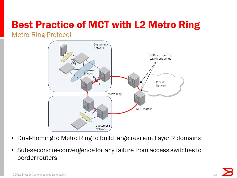 Best Practice of MCT with L2 Metro Ring Dual-homing to Metro Ring to build large resilient Layer 2 domains Sub-second re-convergence for any failure f