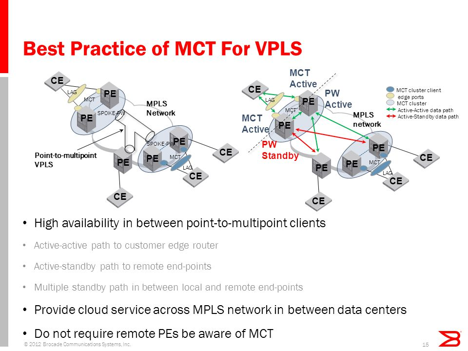 Best Practice of MCT For VPLS High availability in between point-to-multipoint clients Active-active path to customer edge router Active-standby path to remote end-points Multiple standby path in between local and remote end-points Provide cloud service across MPLS network in between data centers Do not require remote PEs be aware of MCT © 2012 Brocade Communications Systems, Inc.