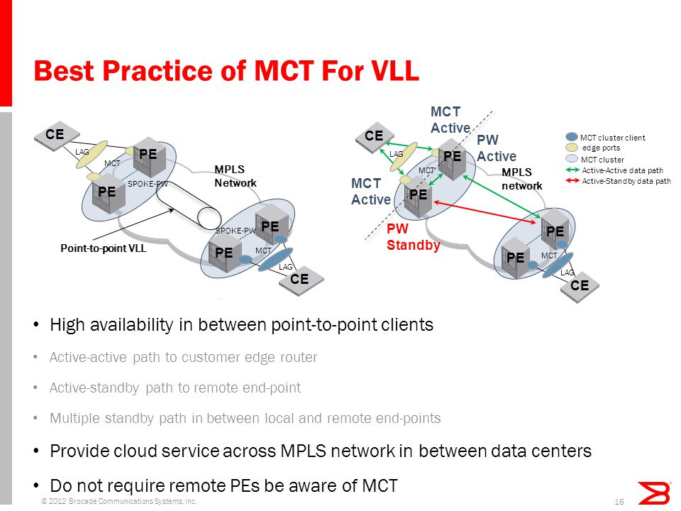 Best Practice of MCT For VLL © 2012 Brocade Communications Systems, Inc.