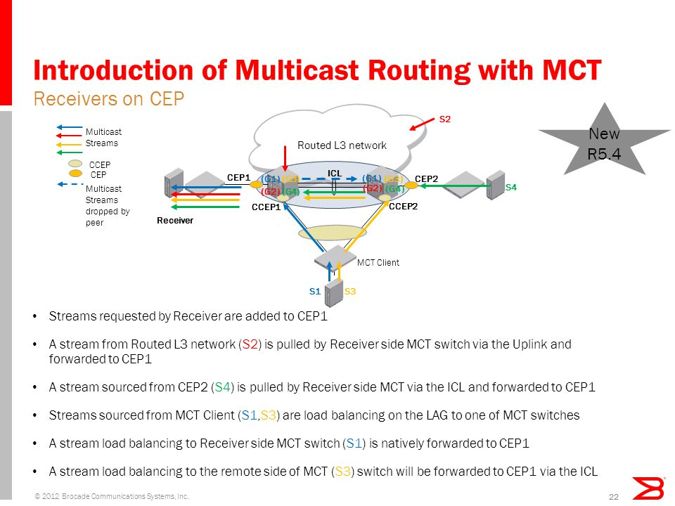Introduction of Multicast Routing with MCT Streams requested by Receiver are added to CEP1 A stream from Routed L3 network (S2) is pulled by Receiver