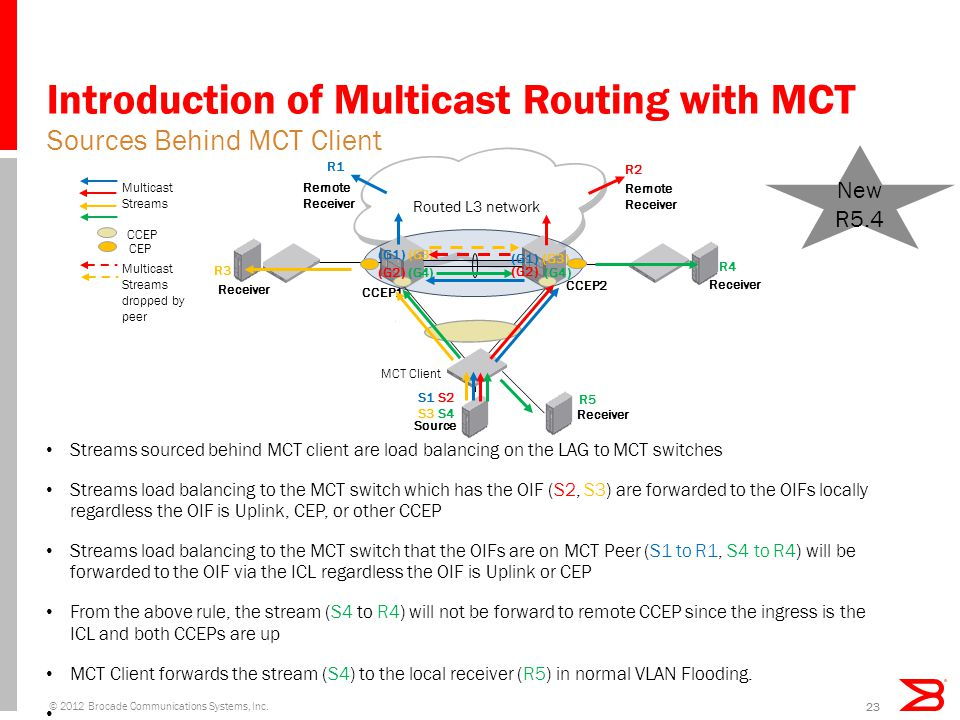 Introduction of Multicast Routing with MCT Streams sourced behind MCT client are load balancing on the LAG to MCT switches Streams load balancing to the MCT switch which has the OIF (S2, S3) are forwarded to the OIFs locally regardless the OIF is Uplink, CEP, or other CCEP Streams load balancing to the MCT switch that the OIFs are on MCT Peer (S1 to R1, S4 to R4) will be forwarded to the OIF via the ICL regardless the OIF is Uplink or CEP From the above rule, the stream (S4 to R4) will not be forward to remote CCEP since the ingress is the ICL and both CCEPs are up MCT Client forwards the stream (S4) to the local receiver (R5) in normal VLAN Flooding.