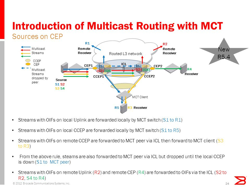 Introduction of Multicast Routing with MCT Streams with OIFs on local Uplink are forwarded locally by MCT switch (S1 to R1) Streams with OIFs on local