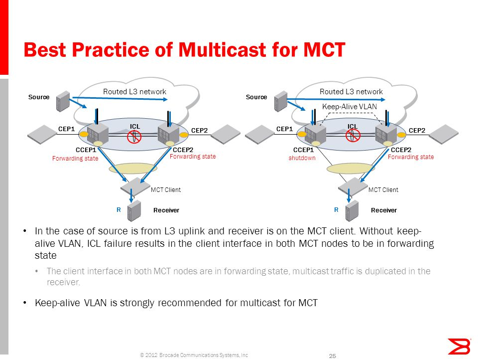 Best Practice of Multicast for MCT 25 In the case of source is from L3 uplink and receiver is on the MCT client.