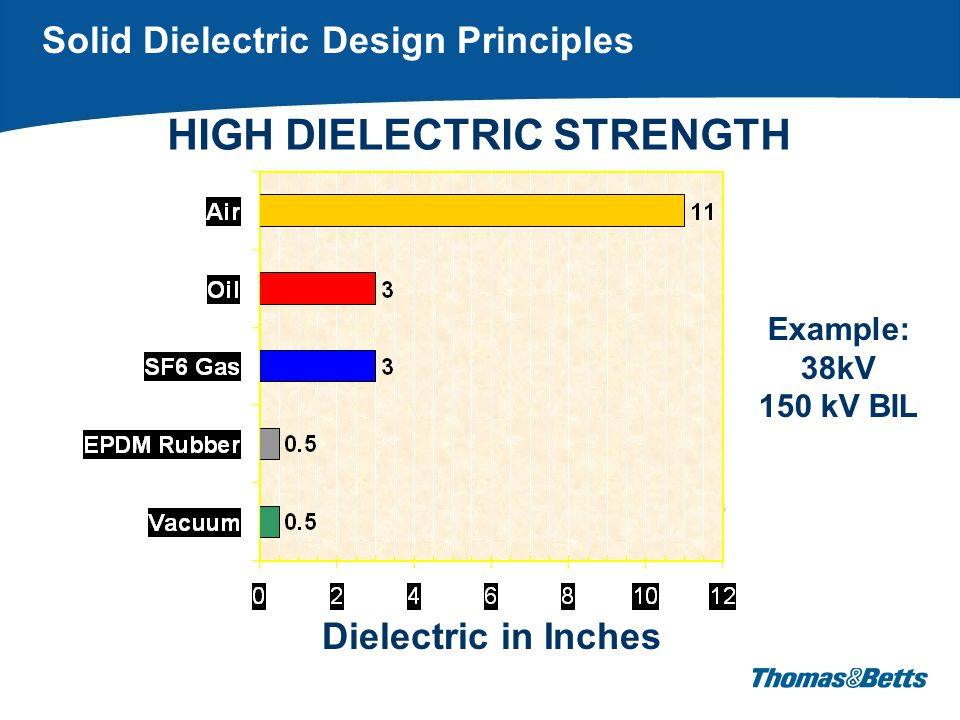 Vacuum = ~1/2 Dielectric in Inches HIGH DIELECTRIC STRENGTH Example: 38kV 150 kV BIL Solid Dielectric Design Principles
