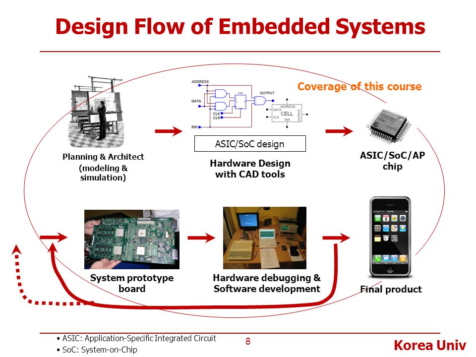 Korea Univ Flip-chip DRAM on App.
