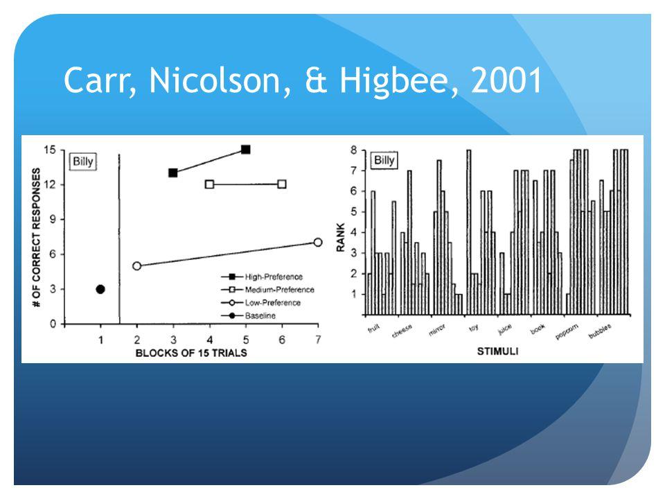 Carr, Nicolson, & Higbee, 2001